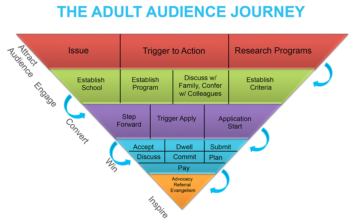 The Adult Audience Journey