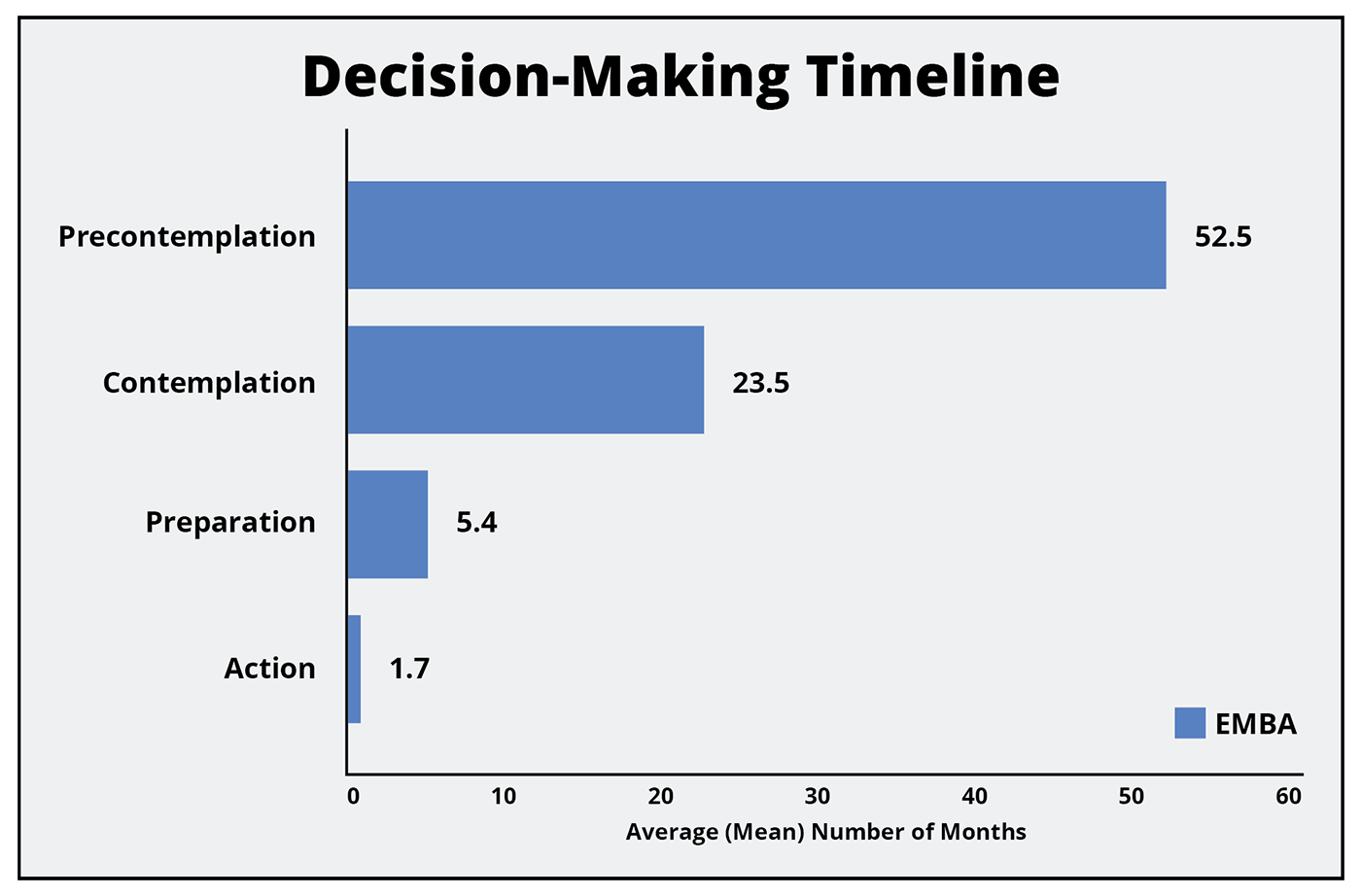 EMBA Decision-Making Timeline